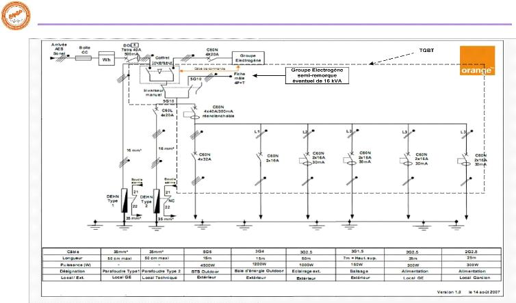 memoire online analyse du ph nom ne de foudre sur les installations d 39 orange cameroun et. Black Bedroom Furniture Sets. Home Design Ideas