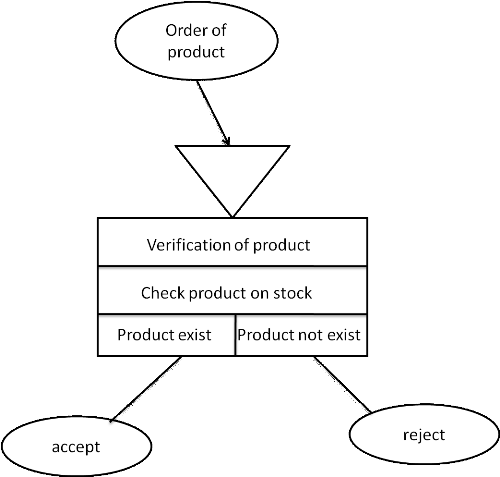 thesis of point of sale system This thesis elaborates the process of the enhancement of openbravo pos system the aim of the enhancement is to make the system be able to process the weighted product information correctly and automatically the enhancement is achieved by changing the original code which is written in java language after the.