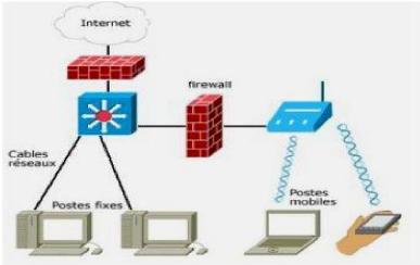 Memoire online etude des r seaux informatiques avec la for Architecture d un ordinateur