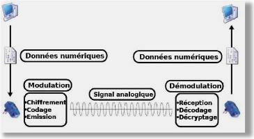 Memoire online etude des r seaux informatiques avec la for Exterieur topologie