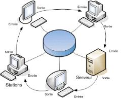 Memoire online couplage des sites distants pour la for Definition architecture reseau