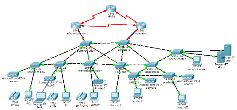 large network topology choice image