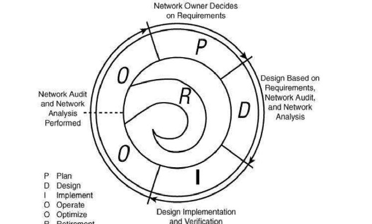 memoire online - design   implementation and management of secured lan