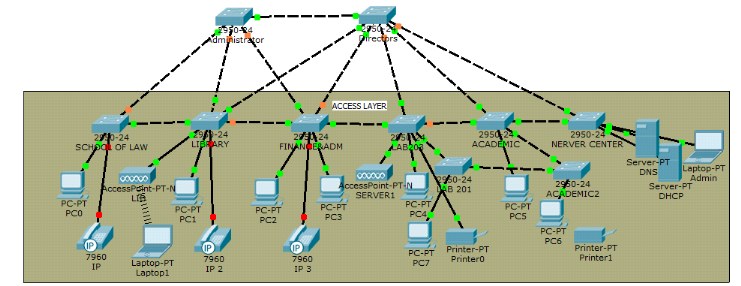 Dissertation network design