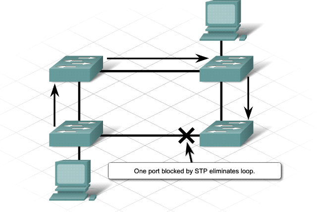 stp implementation by android David: from my own experience and in my opinion, i would not mix stp with rstp this is also against cisco best practices for implementing stp.