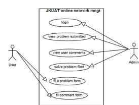 Memoire online design implementation and management of secured figure 513 use case diagram of jkuat network mngt system online ccuart Image collections