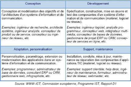 ntic et organisation du travail dissertation Fonctionnement, posant en termes différents la question de l'organisation du travail de l'organisation et des compétences dans l'entreprise.