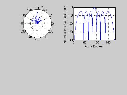 Memoire Online - Study of Smart Antenas on Mobile Communications