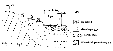 Memoire online silting of togo inshore sedimentary basin for Terrace farming diagram