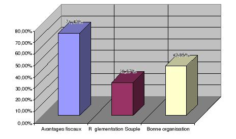 Memoire online les sources de financement des pme et la for Micro entreprise qui marche