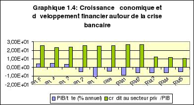 endettement et croissance conomique dissertation La croissance économique et la préservation de l'environnement a le développement résulte de l'interaction de quatre types de capitaux 1.
