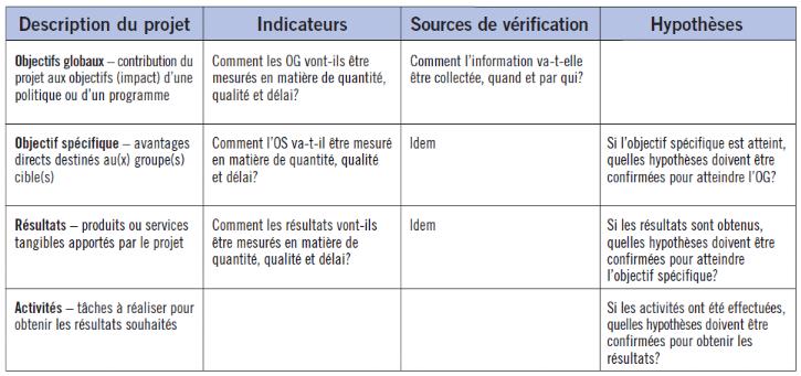 CADRE LOGIQUE D UN PROJET PDF DOWNLOAD
