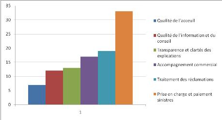 analyse des resultats enquete de satisfaction