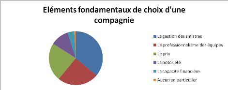 A2micile analyse les résultats de son enquête annuelle de satisfaction
