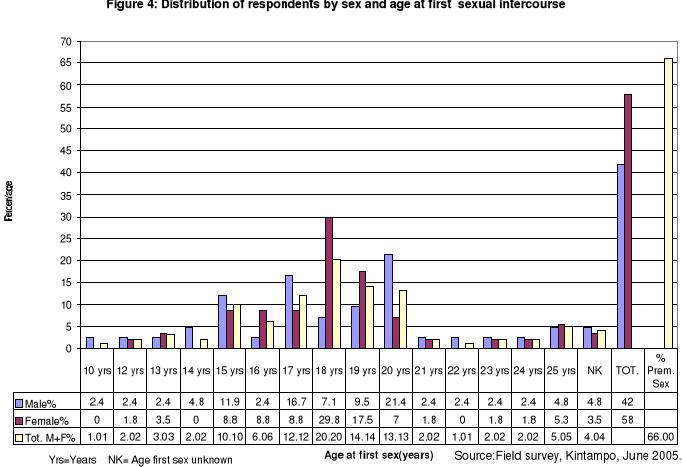 Malaysia premarital sex divorce statistics