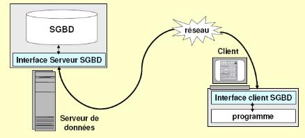 Memoire online mod lisation d 39 un syst me multi agents for Architecture client serveur