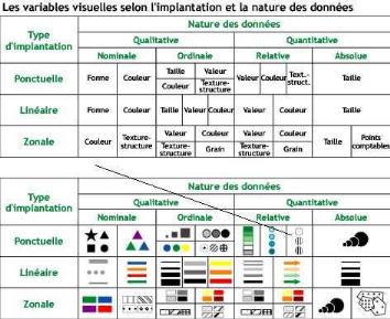 exercices sur les variables visuelles en cartographie