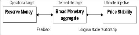 types of monetary policy pdf
