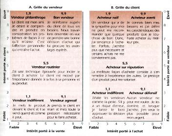 Memoire Online Le Comportement Du Consommateur En Lieux De Ventes