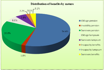 Memoire Online Role Of Social Security Fund Scheme In