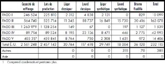 Memoire online probl matique environnementale de l - Conversion m3 en tonne ...