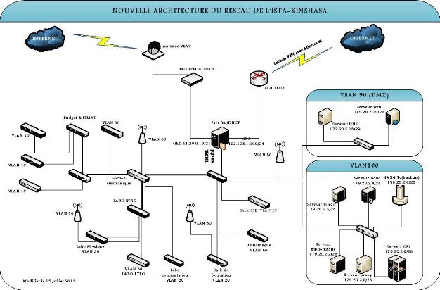 Memoire online etude d 39 impl mentation d 39 une solution for Architecture reseau