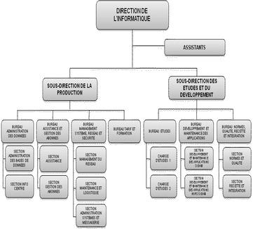 Memoire online etude des acc s banalis s dans une for Architecture 1 tiers