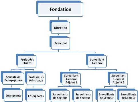Pratiques de gestion des ressources humaines et performance sociale etablissements denseigne