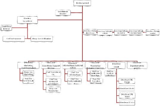 Memoire Online Gestion Des Immobilisations Dans Un Systeme
