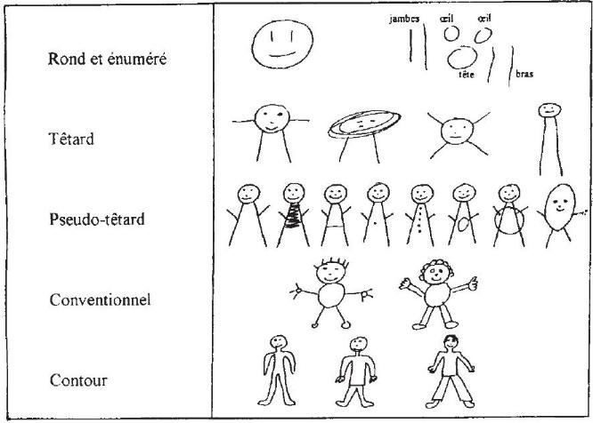 Memoire Online Le Dessin Du Bonhomme Chez Des Enfants