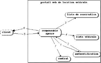 Memoire Online Conception Et Réalisation Dun Portail Web De