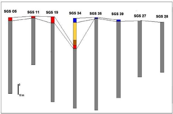 Corrélation stratigraphique datant