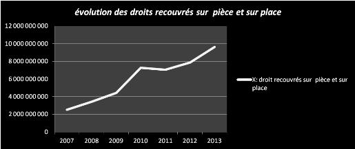 Memoire Online Les Procedures Du Controle Fiscal En Droit