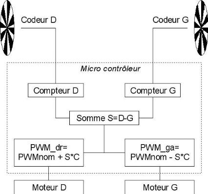 Memoire Online Mise En Oeuvre De La Partie Perception D