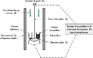 Memoire online etude de la carbonisation pyrolyse du for Difference entre four pyrolyse et catalyse