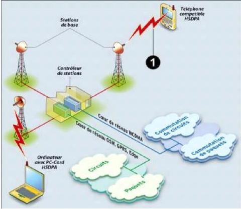 Déploiement de la technologie cdma dans la téléphonie mobile : cas
