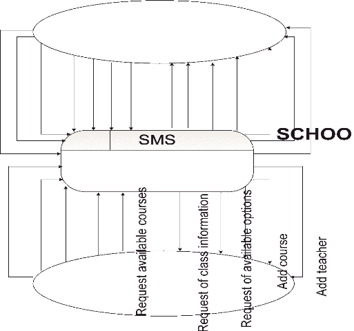 memoire online   design and implementation school management         context diagram