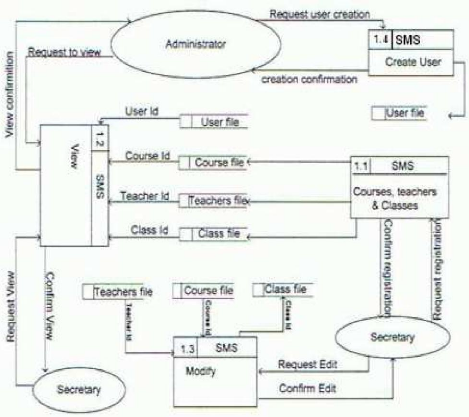 Data Flow Diagram For Library Management System Level 2