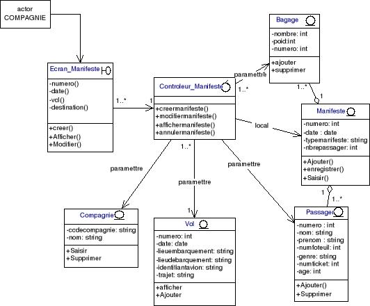 concevoir des applications web avec uml pdf
