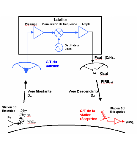 synoptique d'une liaison par satellite