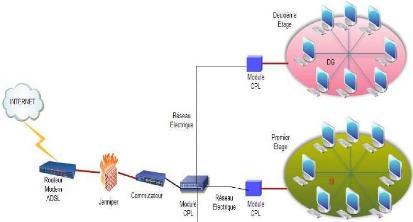 Internet datation de sécurité