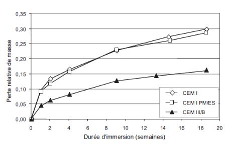 analyse chimique du ciment pdf