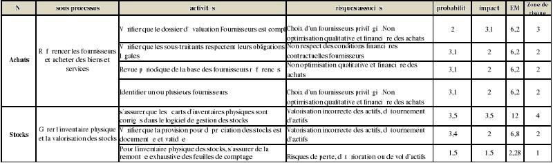 Memoire online audit interne et gestion des risques - Grille d identification des risques psychosociaux au travail ...