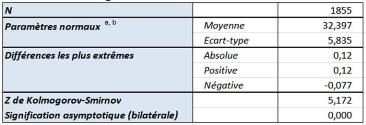 Memoire online la gestion des risques dans le cadre des for Table kolmogorov smirnov