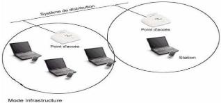 Design et optimisation d'un réseau Wifi offload 3G pour Tunisie Télécom