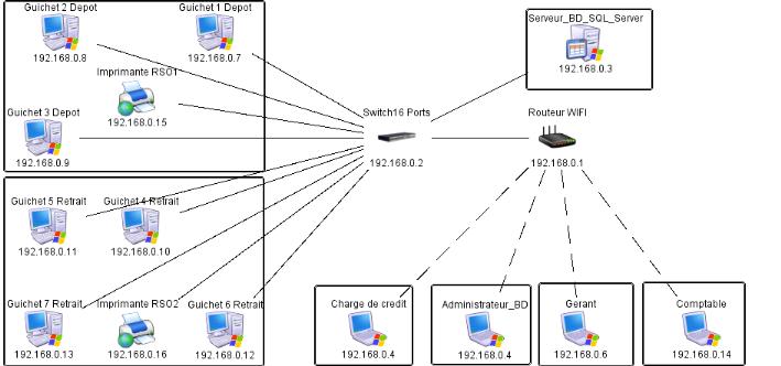 Memoire online d veloppement d 39 une architecture client for Architecture client serveur