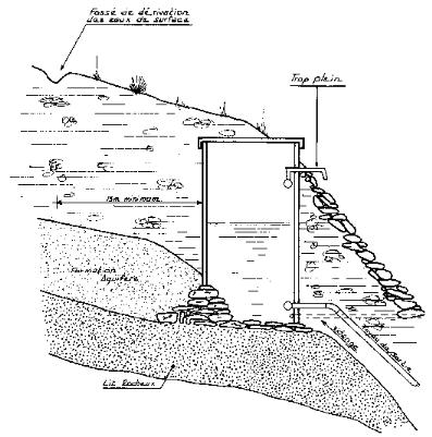 installation de conduites d'eau abris souterrains