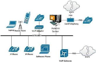 Memoire online la mise en place de la telephonie ip dans for Definition architecture informatique