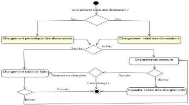 Datation Divas diagramme de flux