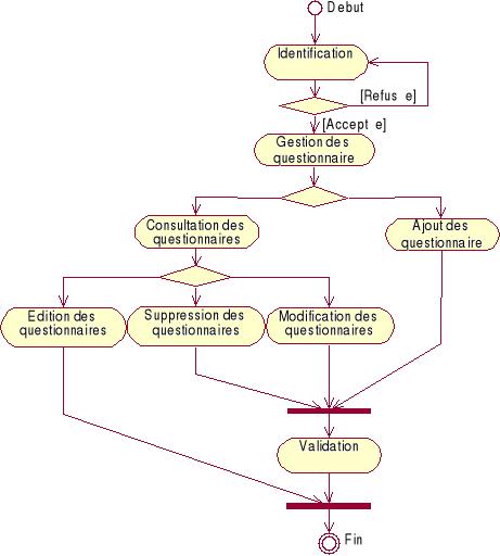 Memoire Online Application Informatique Daudit Comptable Et